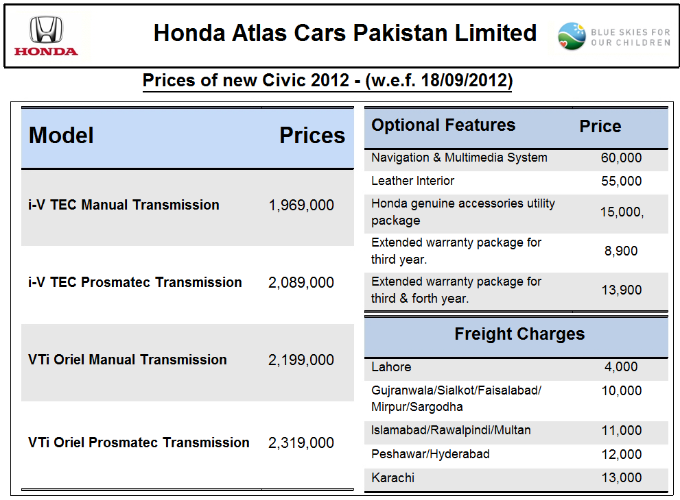 Honda Cars Parts Price List